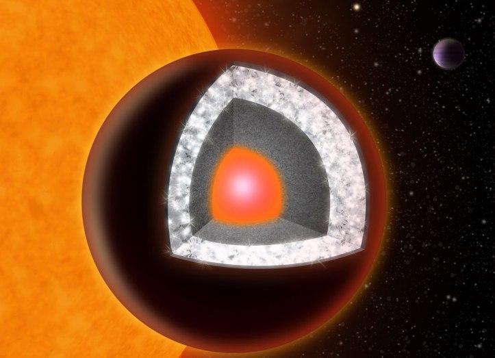 55 Cancri e er ristastór fljúgandi geimdemantur.