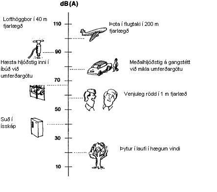 Daglegir atburðir mældir í desiBelum (A).