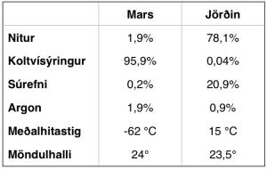 Samanburður á innihaldi lofthjúps og öðru.