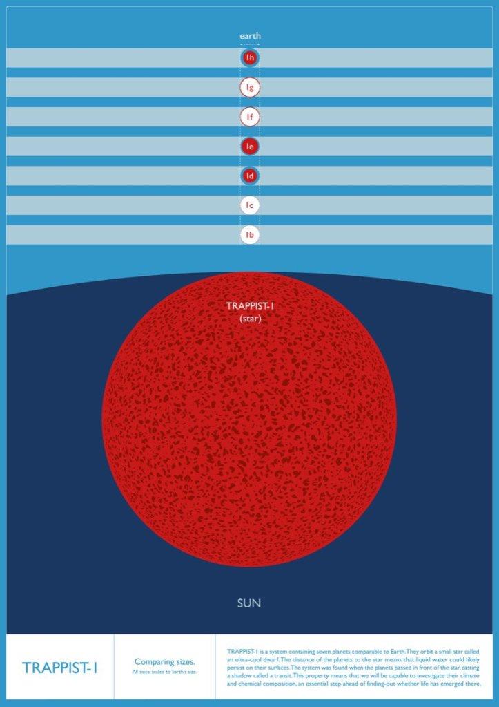 Samanburður á stærð TRAPPIST-1 og sólinni okkar ásamt jörðinni og reikistjörnum TRAPPIST-1. Höf: Amanda Smith.