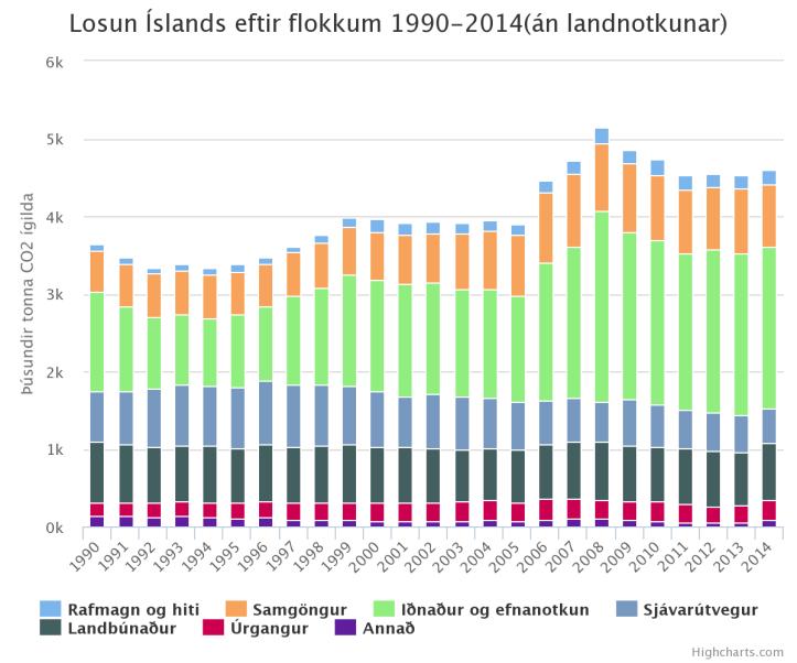 Losun Íslands á gróðurhúsalofttegundum eftir uppsprettu. Mynd frá Umhverfisstofnun.